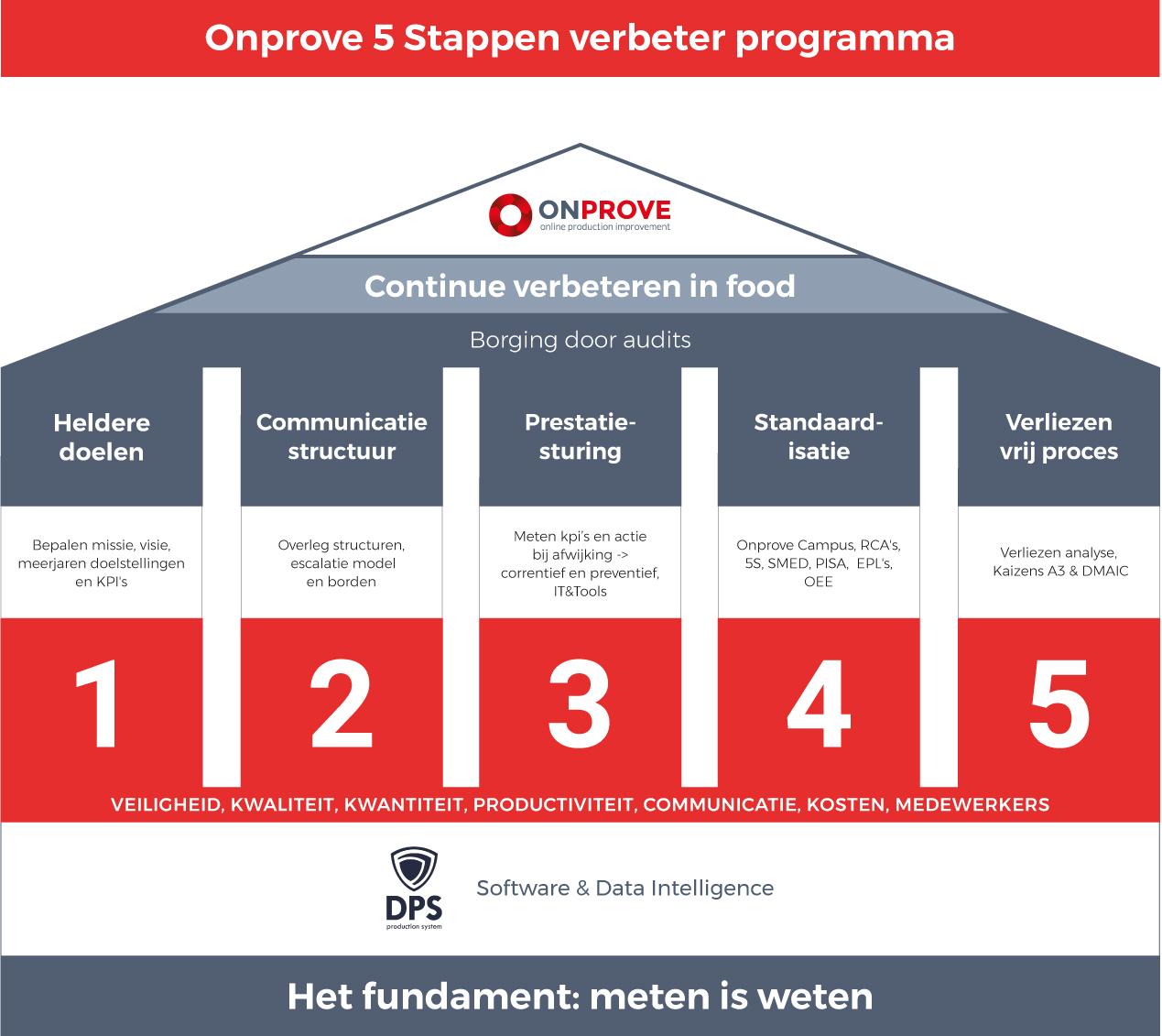 5Stappenplan-Onprove